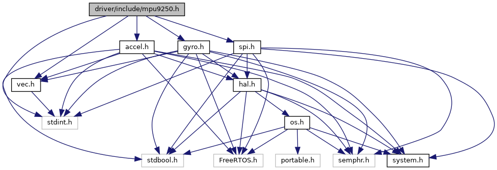 Hardware Abstraction Layer for FreeRTOS: driver/include