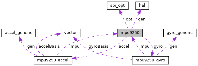 Hardware Abstraction Layer for FreeRTOS: mpu9250 Struct