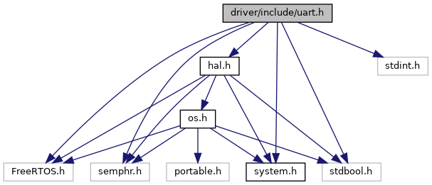 Hardware Abstraction Layer for FreeRTOS: driver/include/uart